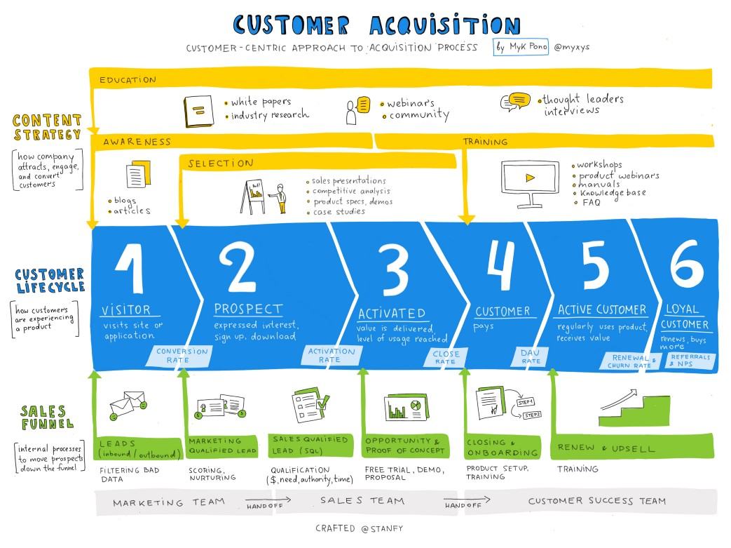 infographic to visualize customer acquisition